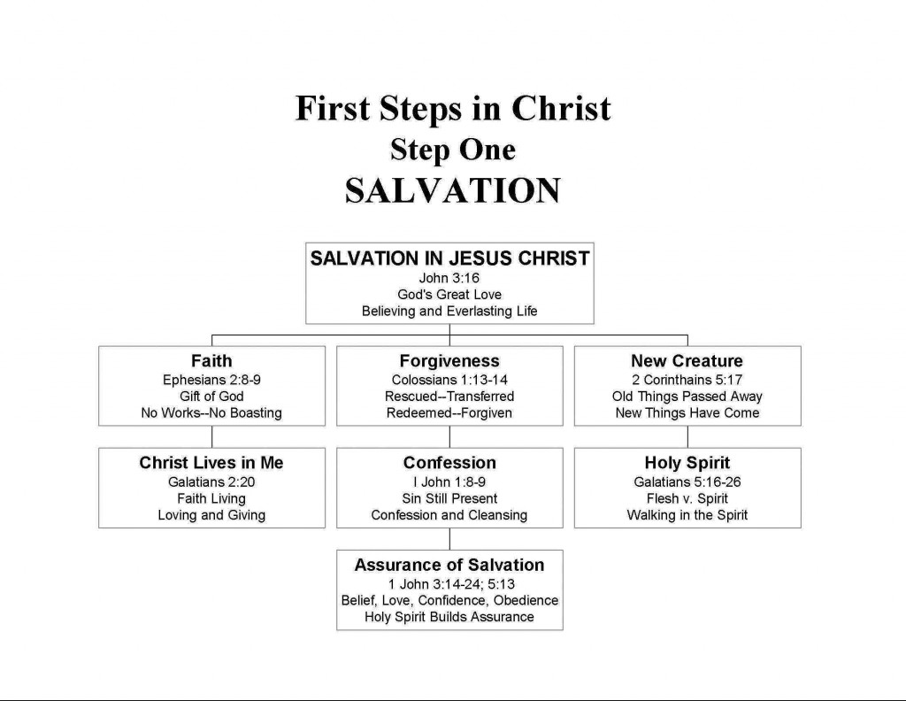 First Steps In Christ Step One Salvation