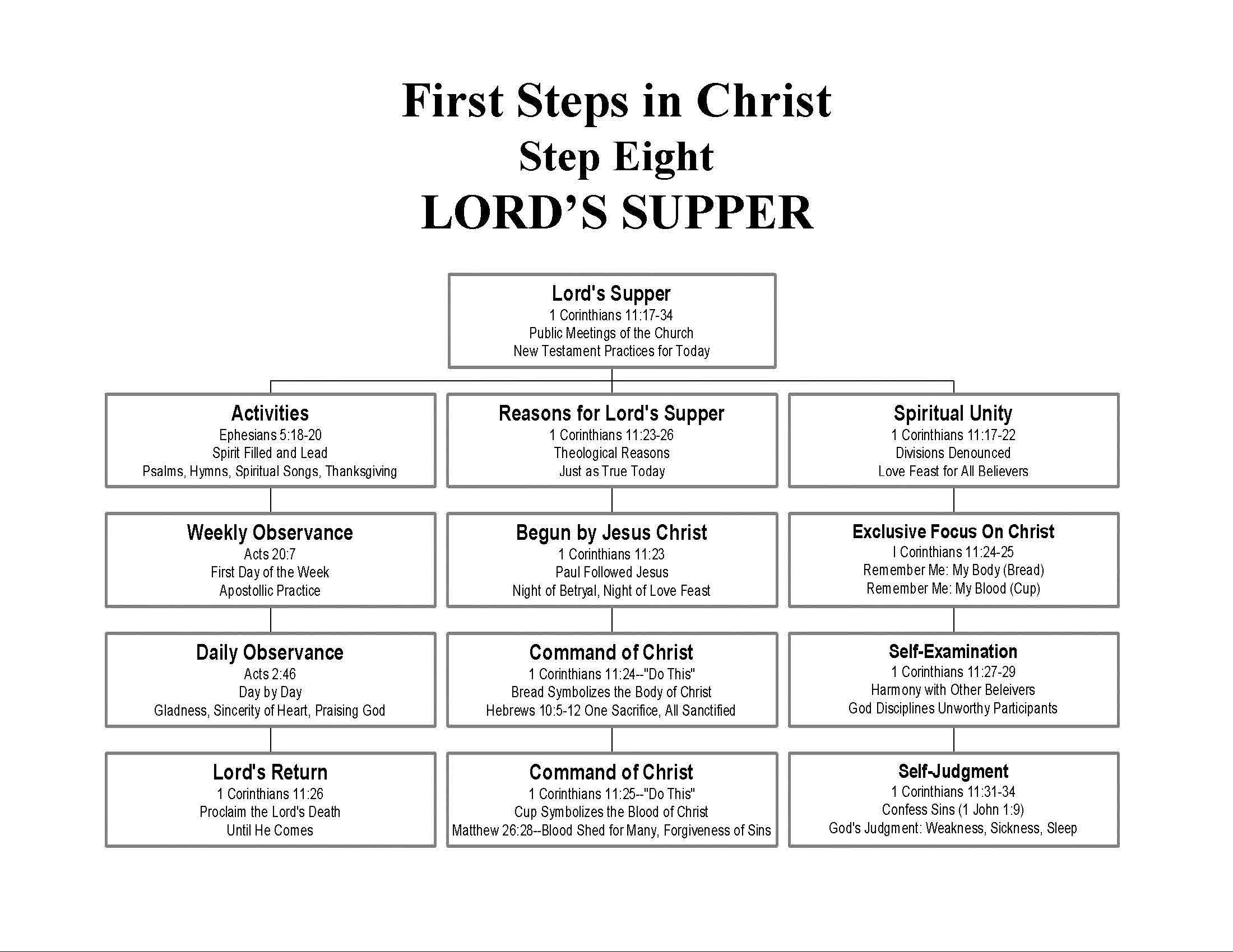 First Steps In Christ Step Eight Lord S Supper