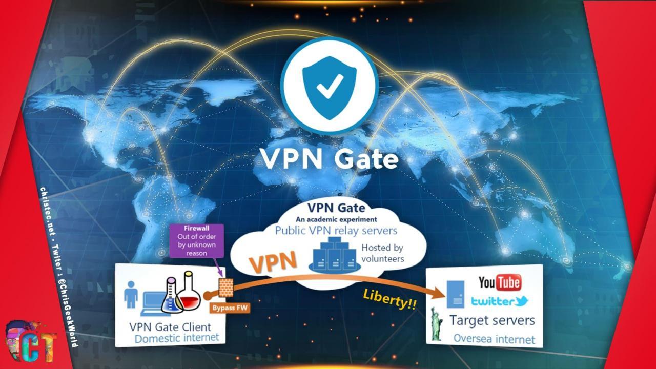 Tuto pour se connecter au serveur VPN gratuit et public de VPN Gate
