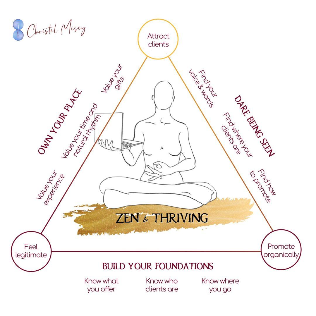 Zen and Thriving Practice