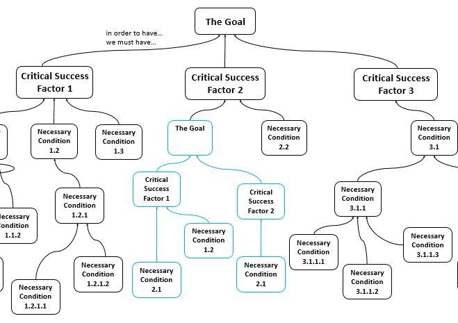 Goal Tree fractal