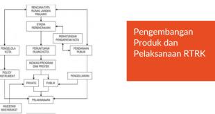 Pengembangan Produk Dan Pelaksanaan Rtrk