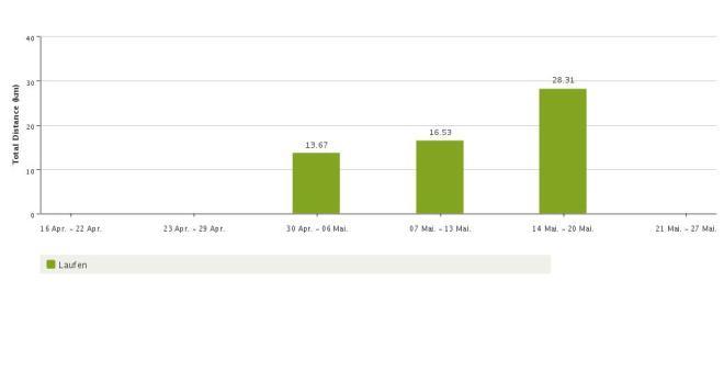 Laufentwicklung Monat Mai 2012