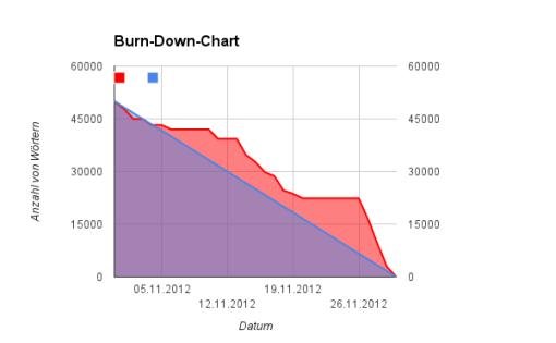 Burn-Down-Chart bei Abschluss des Buches