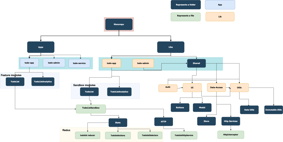 The Monorepo Blueprint – How to Create a Scalable Architecture for an Angular Monorepo