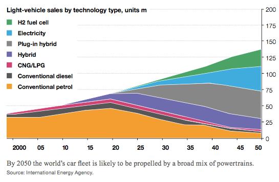 Porcentaje mundial de ventas de vehículos por combustible en 2050