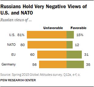VALORACIÓN RUSA SOBRE LOS EEUU Y LA OTAN