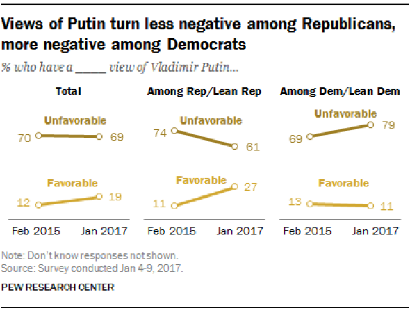VIEWS OF PUTIN BY AMERICAN PARTIES