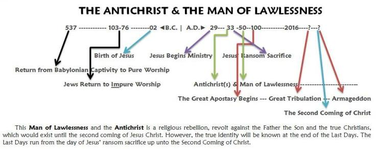 Antichrist_Man of Lawlessness Timeline