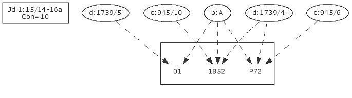 CBGM 10