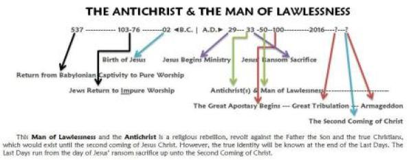 antichrist_man-of-lawlessness-timeline2