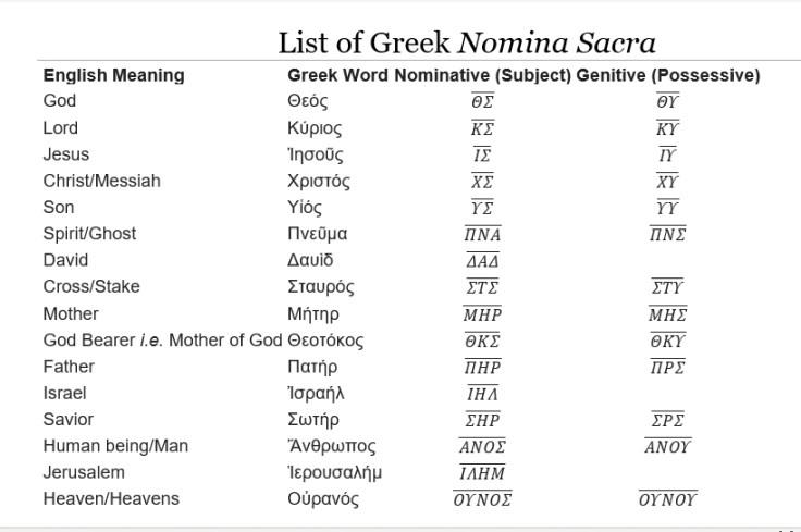 Nomina Sacra List