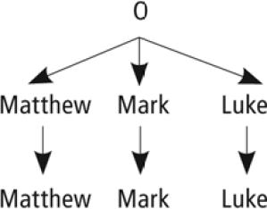 Figure 3.6 Synoptic Gospels
