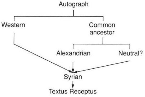 The Westcott and Hort Theory of Text Types