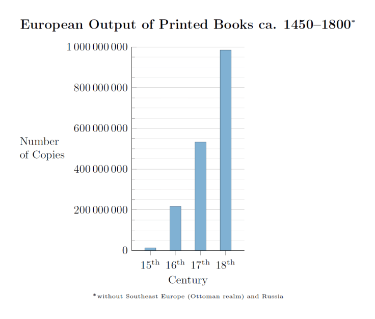 European output of books printed with movable types from Gutenberg to 1800