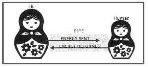 Inner Being flow of energy