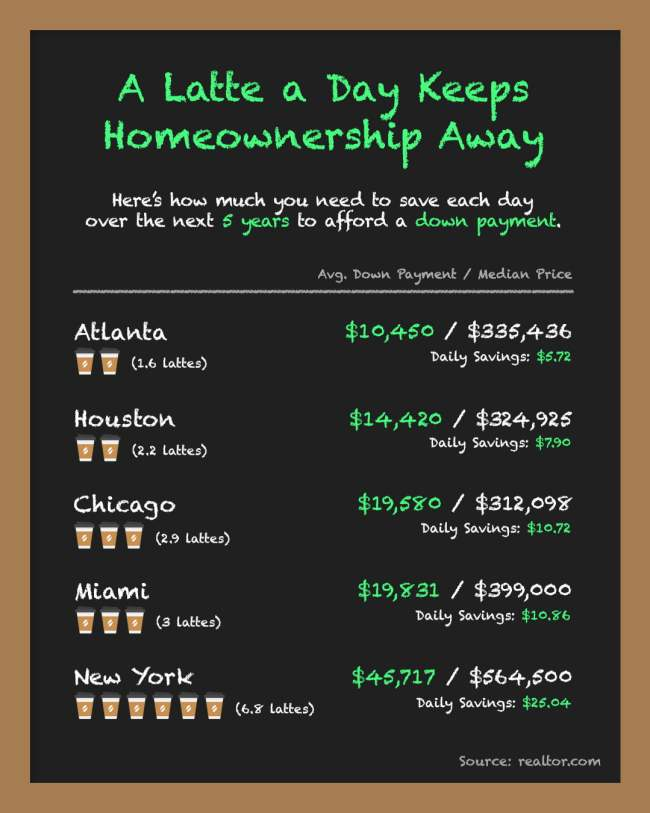 A Latte a Day Keeps Homeownership Away [INFOGRAPHIC]   Simplifying The Market