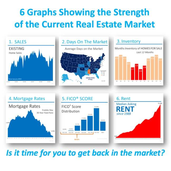 6 Graphs Showing the Strength of the Current Housing Market [INFOGRAPHIC]   Simplifying The Market