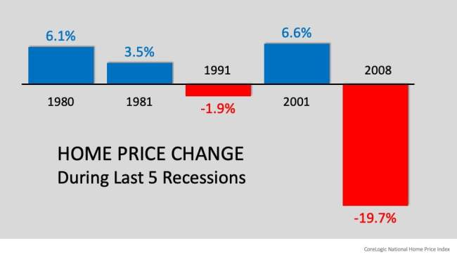 Recession? Yes. Housing Crash? No. | Simplifying The Market
