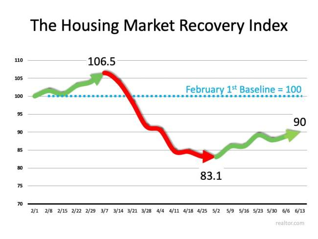 New Index Reveals Impact of COVID-19 on Real Estate   Simplifying The Market
