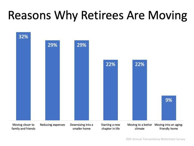 Should You Buy a Retirement Home Sooner Rather than Later? | Simplifying The Market