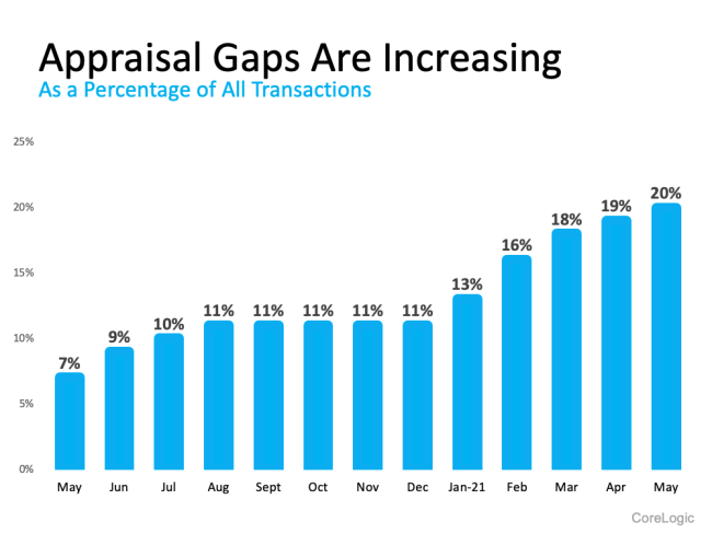 What Buyers and Sellers Need To Know About the Appraisal Gap   Simplifying The Market