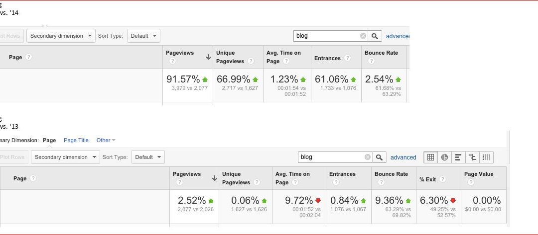 How My Manufacturing Client Increased Pageviews by 91%