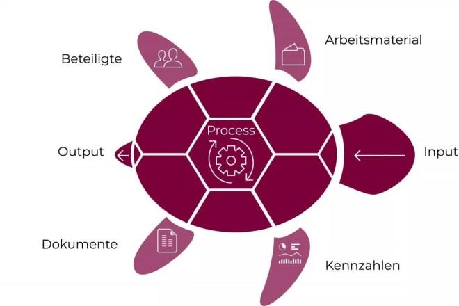 Grafik Turtel-Methode