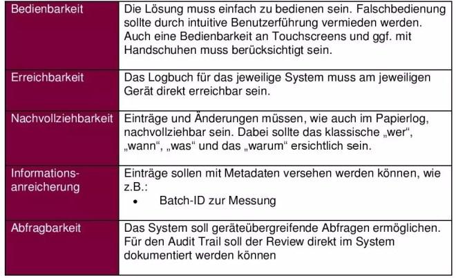 Gerätelogbuch Kriterien