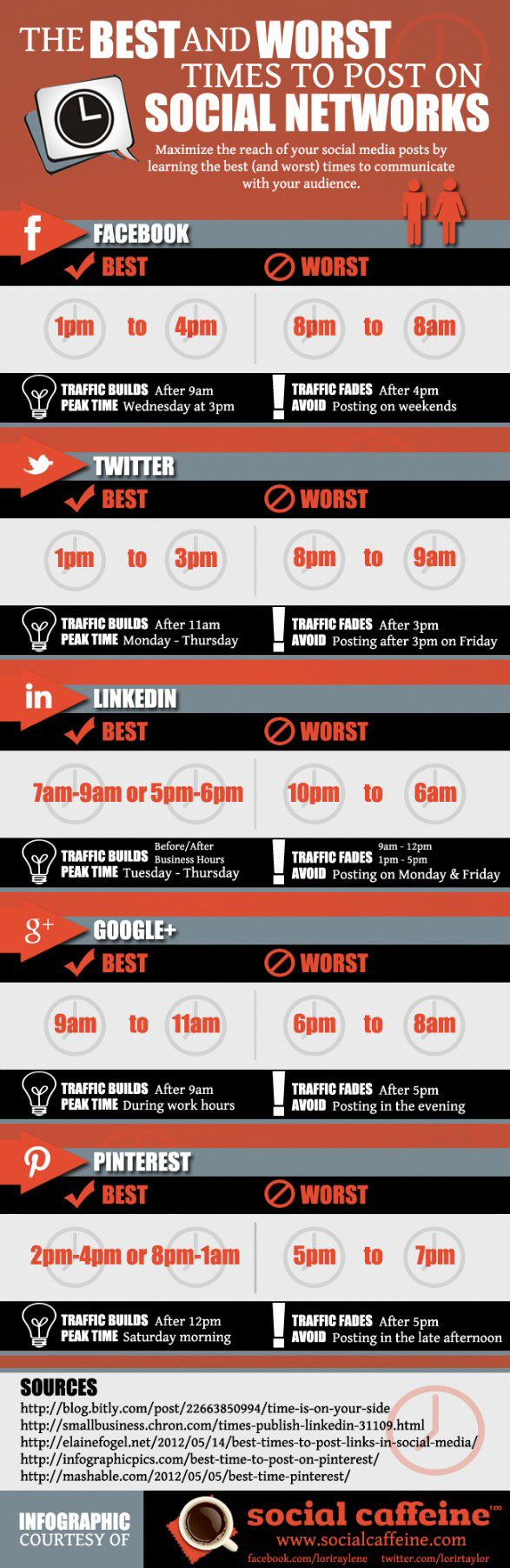 Best and worst times to post on social media