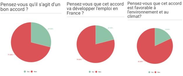[Sondage CETA]Résultat du sondage
