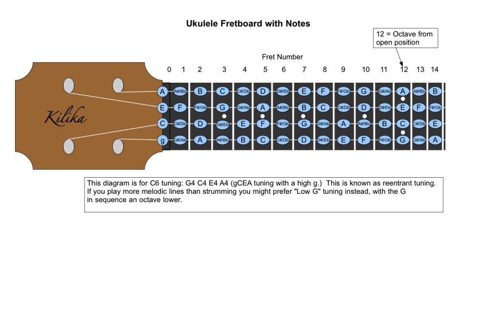Ukulele Fretboard with Notes