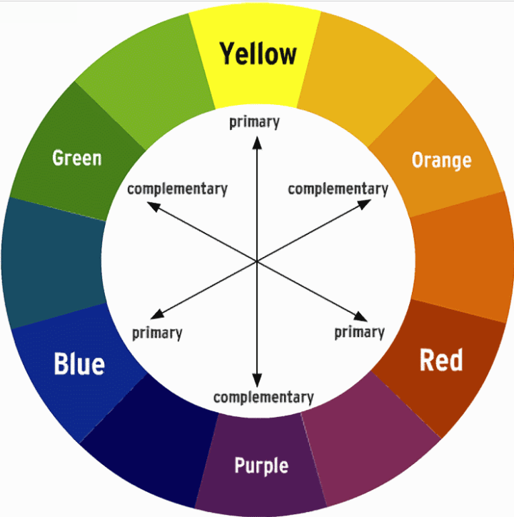 Color wheel as seen with someone with Deuteranomaly