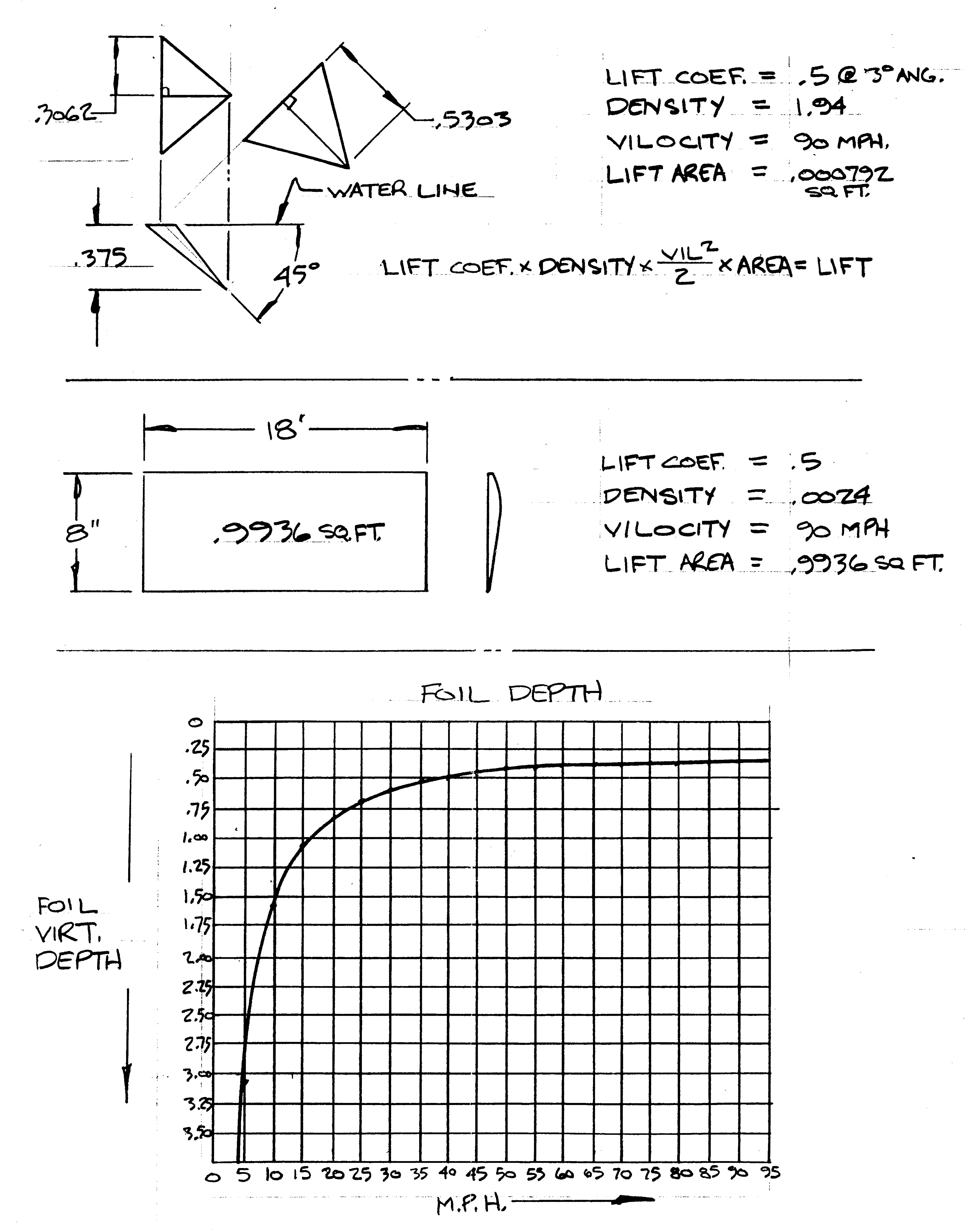 Mechanical Engineering Work