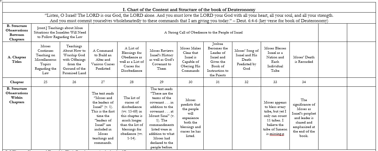 A Synoptic Study of the Book of Deuteronomy (Ch. 25-34)