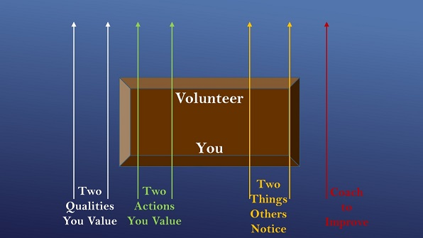 4 Essentials for Great Evaluation and Coaching of Volunteers