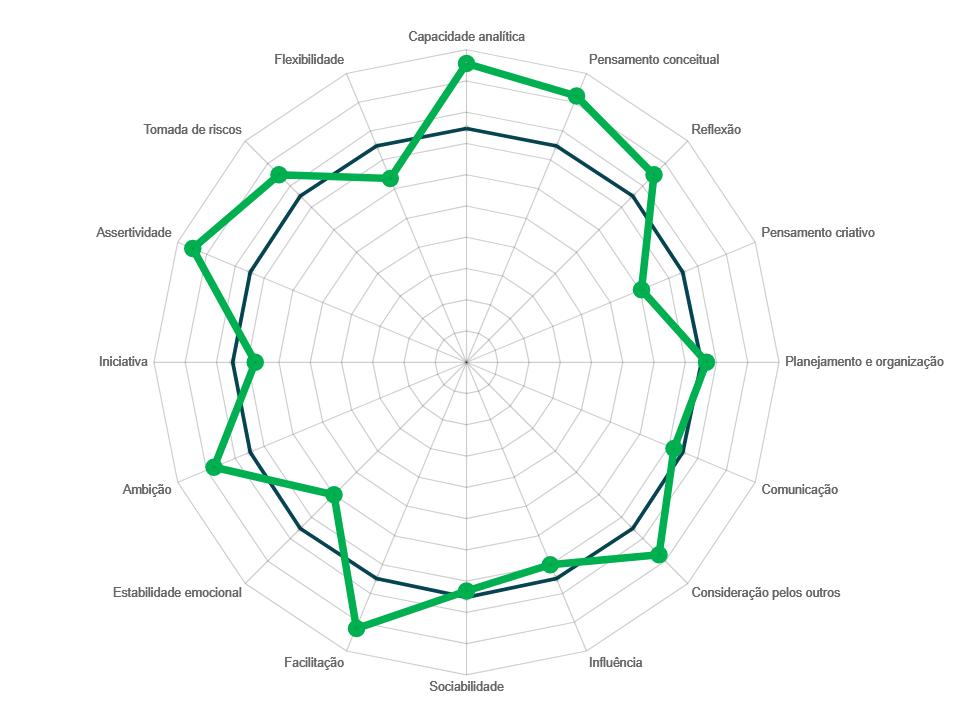 Gráfico do relatório mindmatch, da Mindsight.