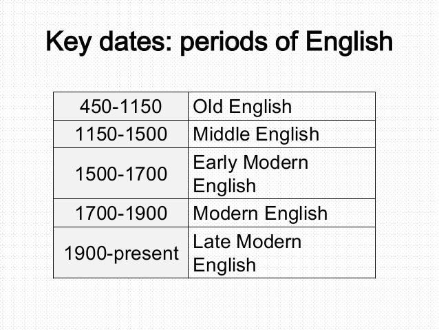 A grid showing Old English is from years 450-1150 AD; Middle English is 1150-1500 and Modern English from then on