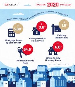 2020 Realtor Housing Stats