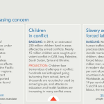 UN – Issues of increasing concern – Statelessness, forced labour and human trafficking