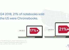 Chromebooks : la part de marché augmente aux USA !
