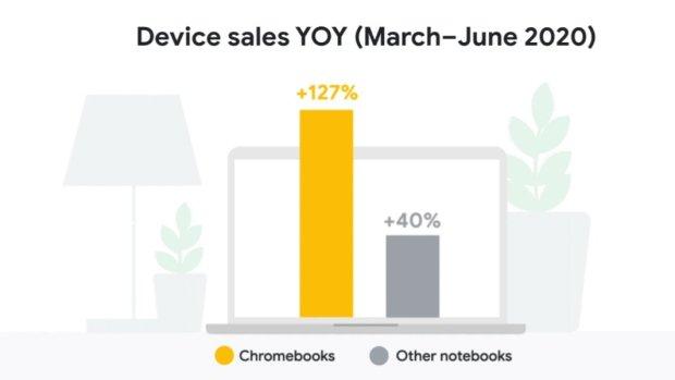 Chromebooks : une croissance de 127% aux Etats-Unis !