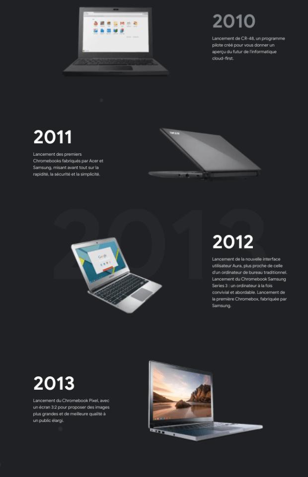Aujourd'hui, le Chromebook fête ses 10 ans !