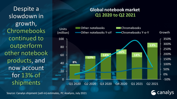 Chromebooks : de nouveaux chiffres positifs sur Q2 2021 selon Canalys !