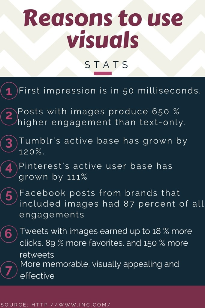 5 Reasons you Need Graphics in Your Posts