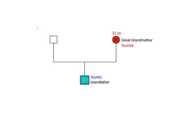 genogram showing grandfather and his mother's suicide, perhaps affecting his risk for rheumatoid arthritis