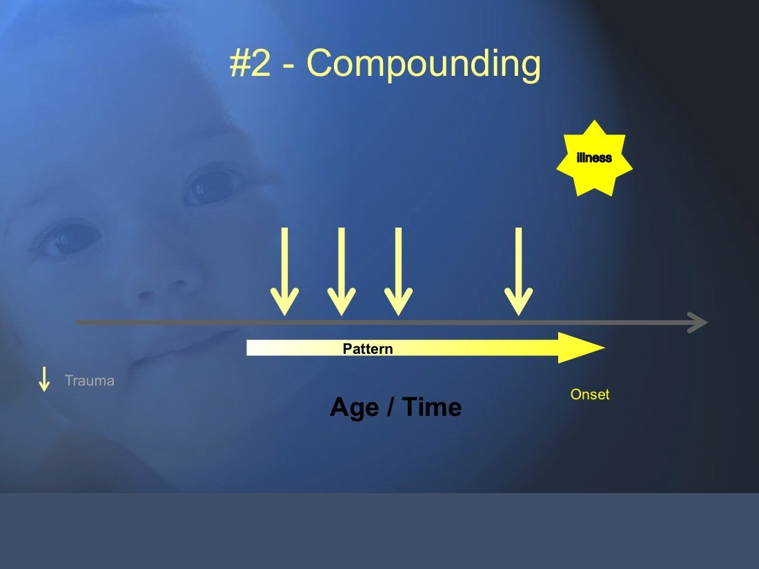 The Trauma and Chronic Illness Model 2. The Effects of multiple traumas add up and is called Compounding