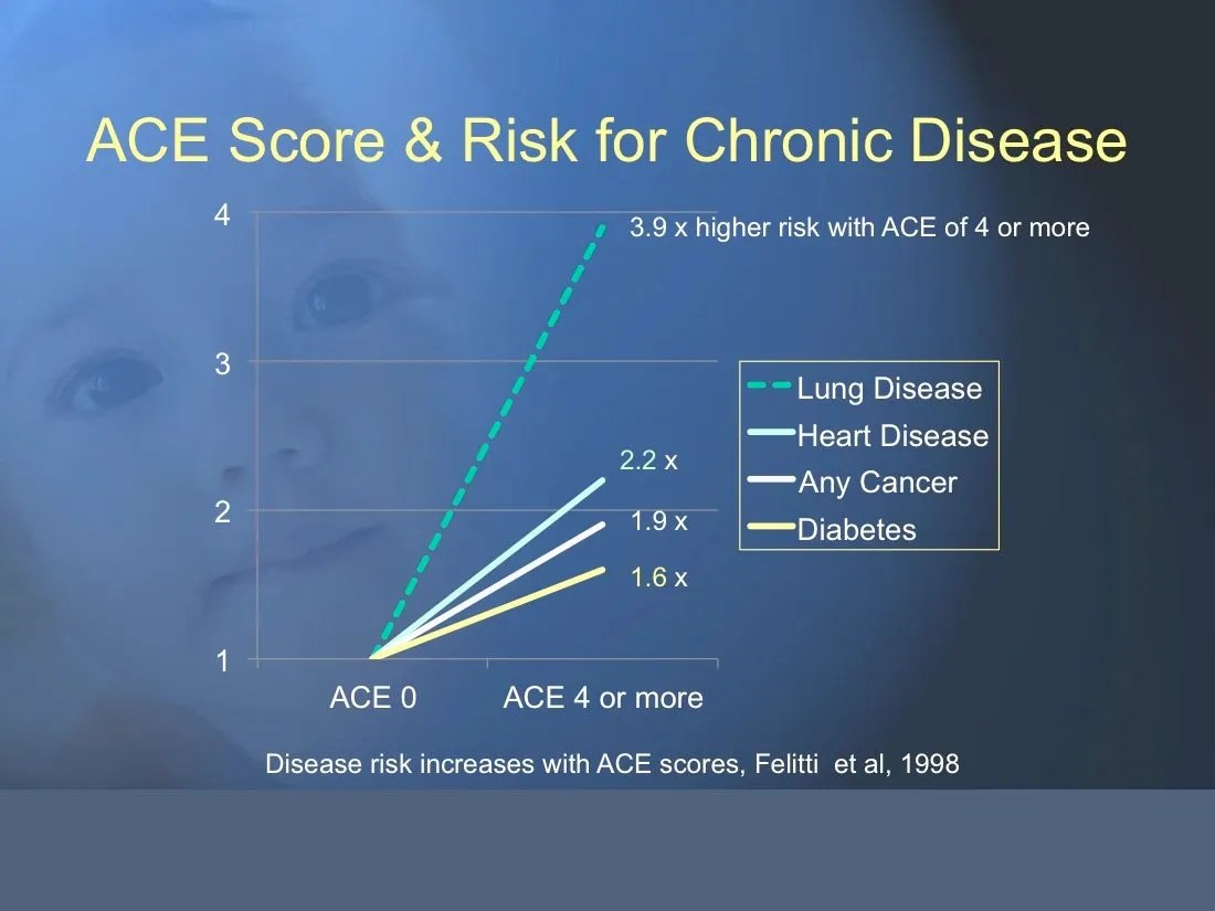 "Adverse Childhood Experiences and Chronic Illness: ACEs and the Movie ""Boyhood"""