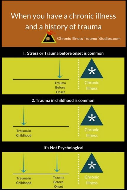 When you have a chronic illness and history of trauma. It's not psychological. Common before onset and in childhood.