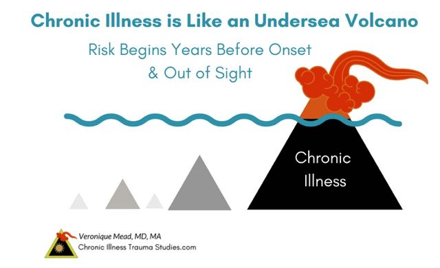 Chronic illness is like an undersea volcano that grows slowly, out of sight, over years or decades before onset. Triggers for onset include ACEs ABEs trauma, infections toxins. These exposures can prolong the cell danger response. When the CDR gets stuck it can leave us in fight, flight, freeze and disease. #cfs #fibromyalgia #environmentalillness #mcs #MAST Mead CITS